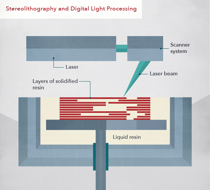 Stereolithography (SLA) and Digital Light Processing (DLP) apply polymers as their feedstock, which later harden once exposed to light.