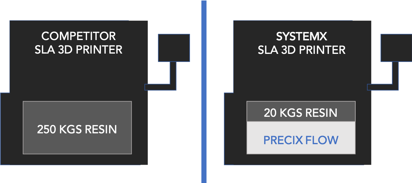 SystemX SLA 3D printer & PreciX Flow filling resin