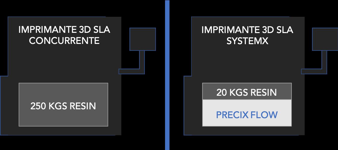 Imprimante 3D SLA SystemX & résine de remplissage PreciX Flow
